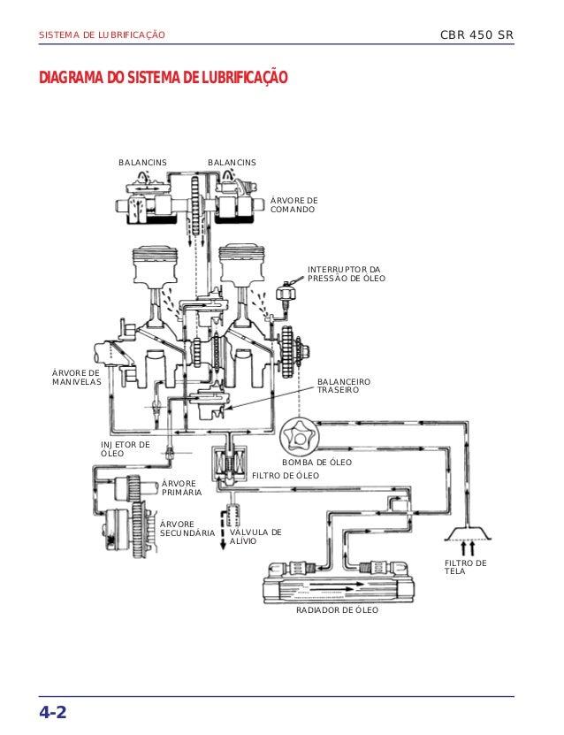 Manual serviço cbr450 sr (1989) msmr4891p cbr450sr