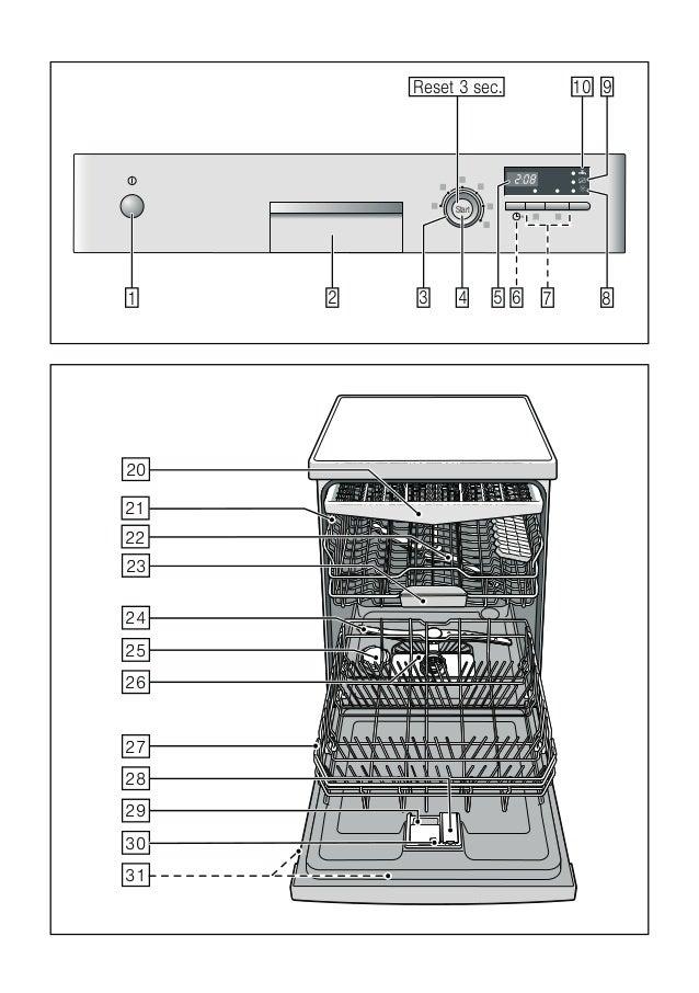 Manual siemens lavavajillas sn25e271eu - Medidas de lavavajillas ...