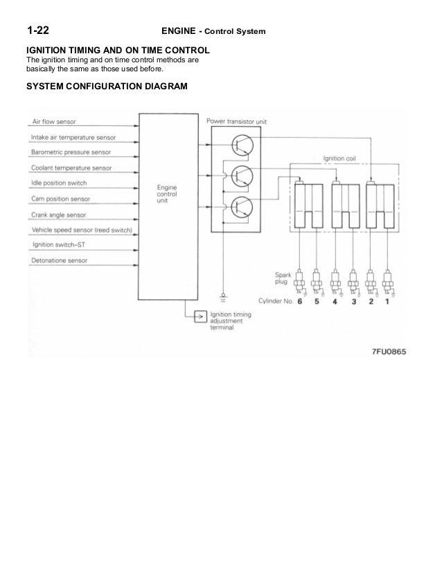 wiring diagram mitsubishi 4g93 manual wiring image manual taller 3000 gt 1993 en on wiring diagram mitsubishi 4g93 manual