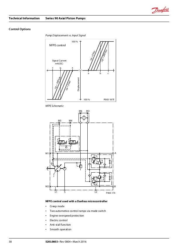 Manual tecnico bombas serie 90