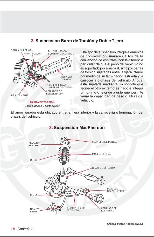 Manual tecnico suspension-a