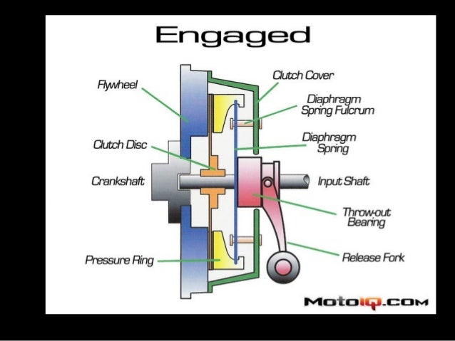 manual transmission system in automobiles rh slideshare net manual transmission system in car Transmission Science