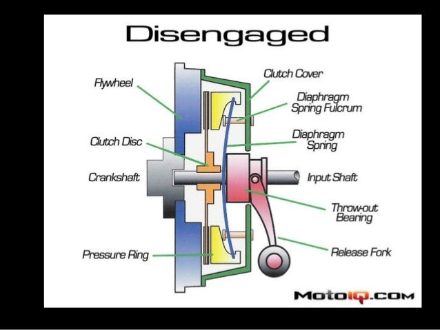manual transmission system in automobiles rh slideshare net manual transmission clutch issues manual transmission clutch issues
