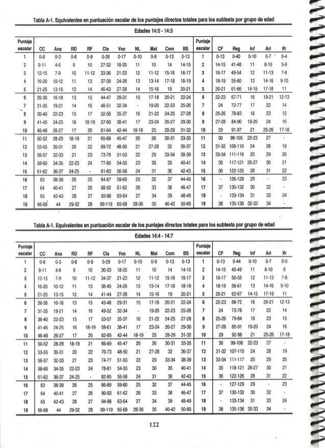 manual wisc pag 122 137 rh slideshare net WAIS-IV Appendix F WAIS-IV GAI Conversion Table