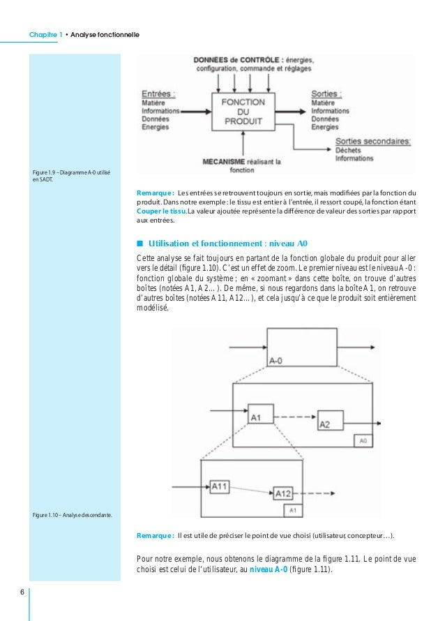 diagramme fast presse agrume manuel