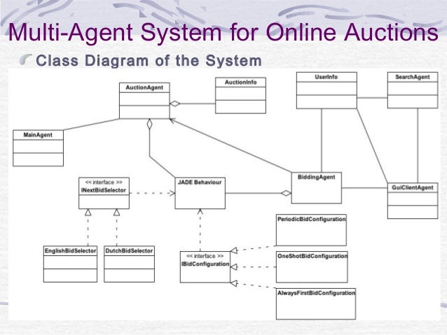 online auction system Secure online auction system gives selling, purchasing of product online efficiently with fraud detection of customer and seller.