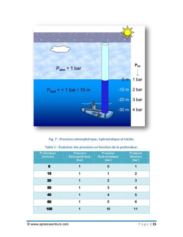 © www.apneeaventure.com P a g e   15 Fig. 7 : Pressions atmosphérique, hydrostatique et totale. Table 1 : Évolution des pr...