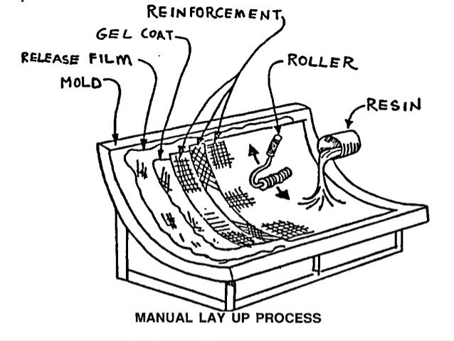 Manufacture of composites