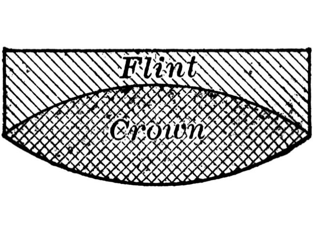 COMPOSITION OF CROWN GLASS
