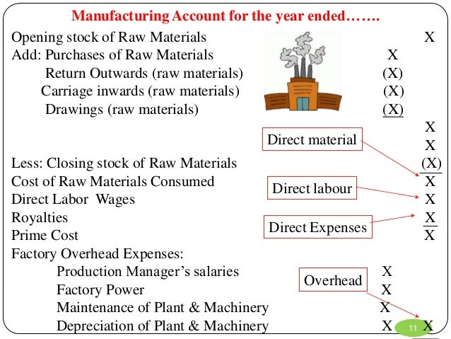 manufacturing account format Manufacturing accounts so far, we have considered the final accounts of sole traders who do not make the goods that they sell in all prior examples, the firms generate profits by purchasing stock and then selling this stock for a price higher than the cost meaning a profit has been earned - ie the difference between sales.
