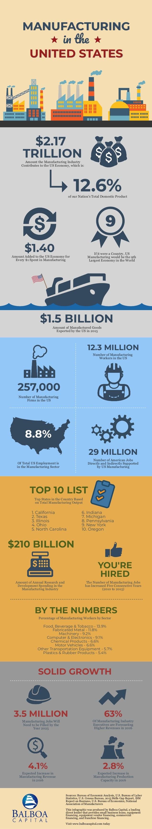 MANUFACTURINGMANUFACTURING i th UNITED STATESUNITED STATES $2.17 TRILLIONAmount the Manufacturing Industry Contributes to ...