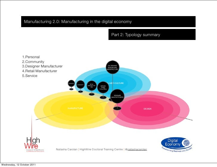 Manufacturing 2.0: Manufacturing in the digital economy                                                                   ...