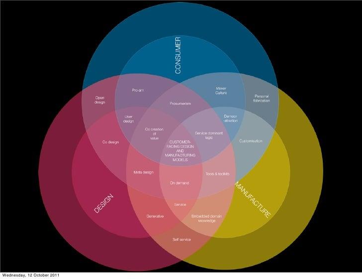 Manufacturing 2.0: Manufacturing in the digital economy                                 Natasha Carolan   HighWire Doctora...
