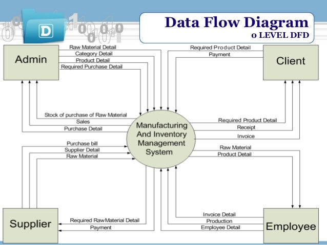 a data flow diagram dfd information technology essay A data flow diagram (dfd) the diagram describes data flows into and out of the system and into and out of external entities it governance: the management and control of information technology and information integrity synopsis learning objectives.