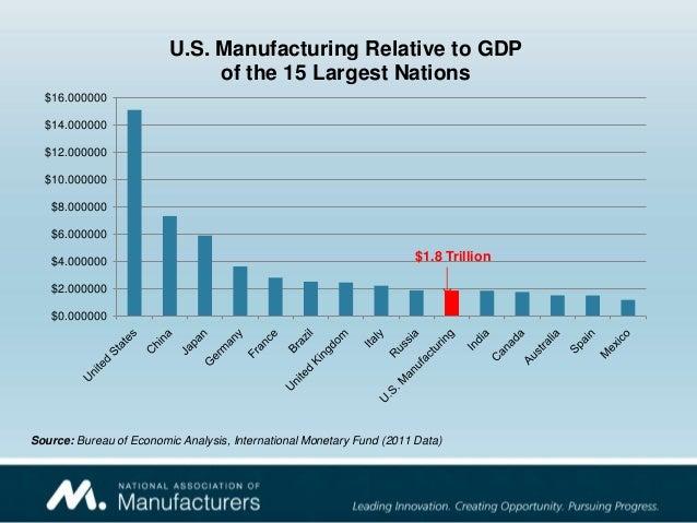 Manufacturing economic update - Bureau of economic analysis us department of commerce ...