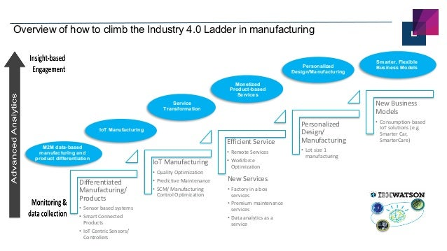 12 ©	2015	IBM	CorporationIBM Confidential11	October	2016 Overview of how to climb the Industry 4.0 Ladder in manufacturing...