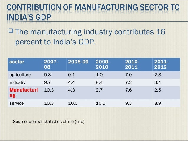 indian manufacturing sector analysis Special articles economic reforms and productivity trends in indian manufacturing this paper analyses the trends in growth and efficiency in the utilisation of resources in the indian manufacturing industry before and after the introduction of economic reforms it uses a comparative analysis of all-india figures with gujarat,.