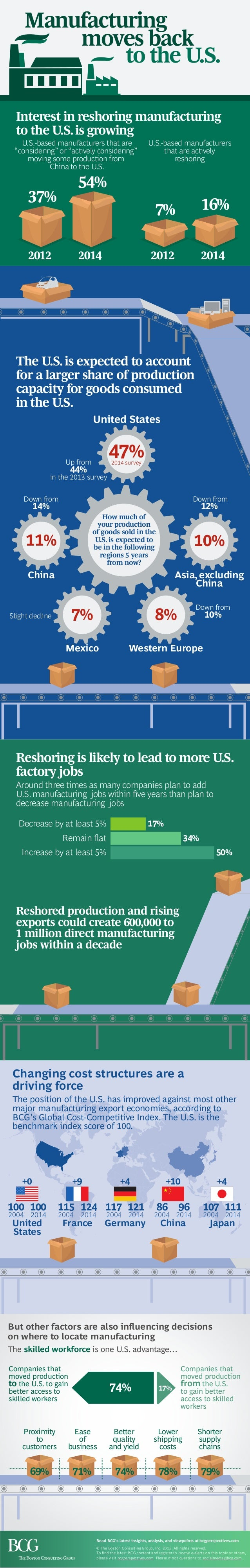 Manufacturing moves back to the U.S. Interest in reshoring manufacturing to the U.S.is growing The U.S.is expected to acco...