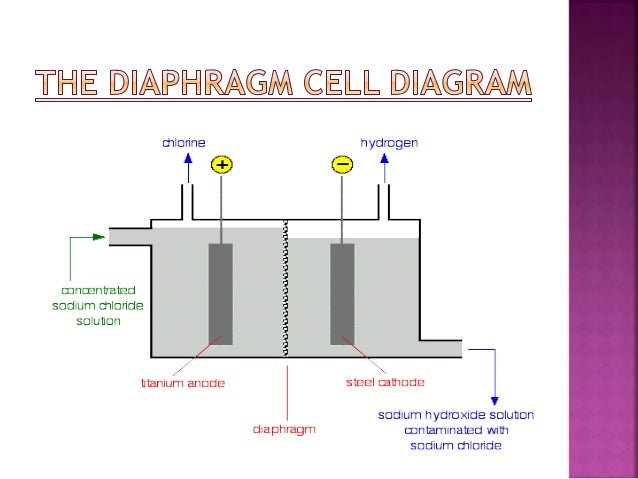 Manufacturing of chlorine using diaphragm cell membrane cell 7 ccuart Images