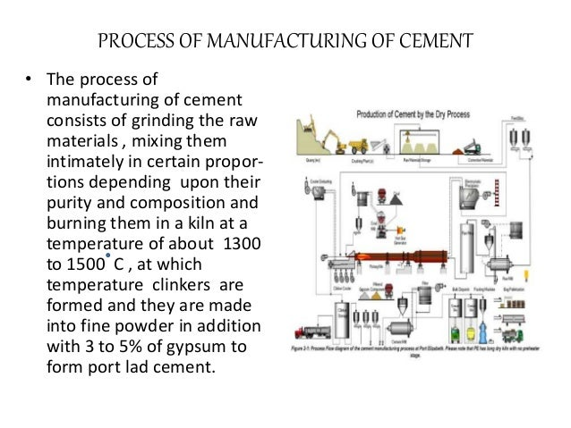 Portland Cement Kiln Production Process : Manufacturing of portland cement