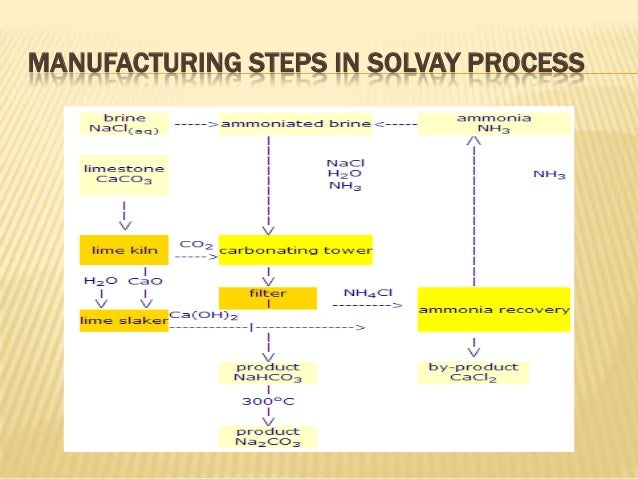 solvay process The solvay process, also referred to as the ammonia-soda process, is the major  industrial process for the production of soda ash (sodium.