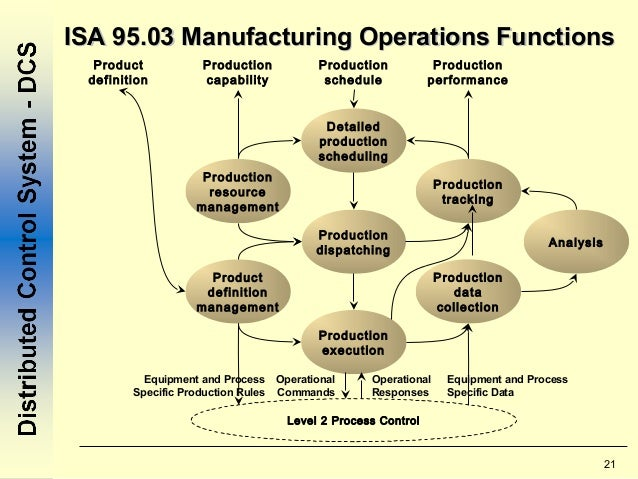 functions of accounting information Accounting information systems are designed to support accounting functions and related activities.