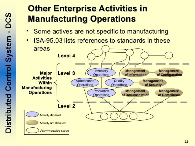 Manufacturing Operation Management
