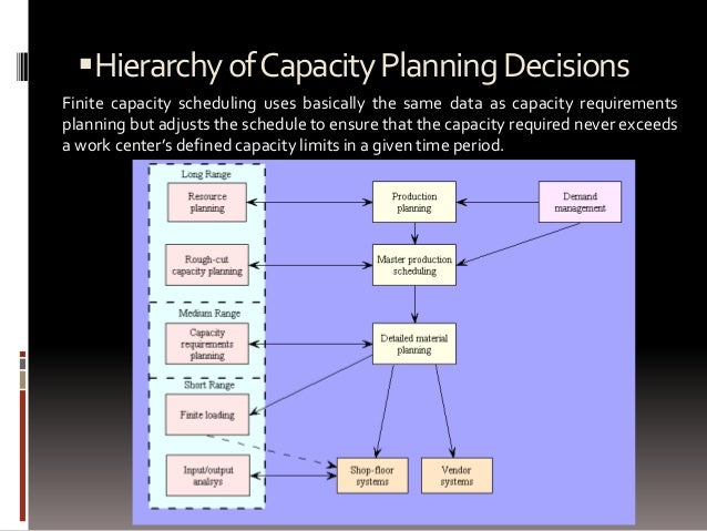 capacity planning decisions
