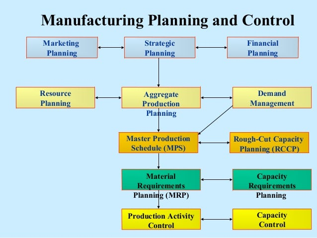 Manufacturing Plng And Control