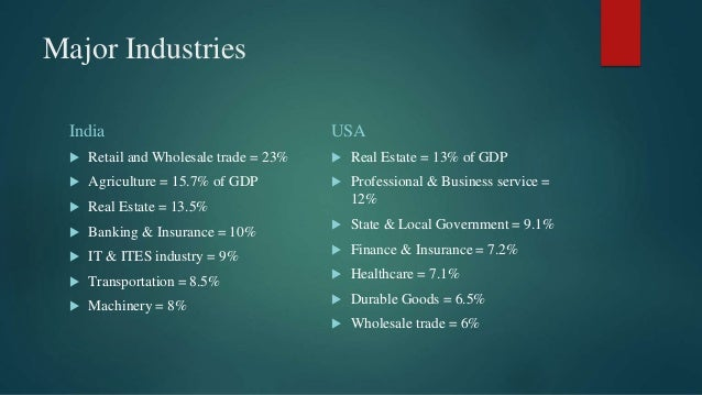 Major Industries India  Retail and Wholesale trade = 23%  Agriculture = 15.7% of GDP  Real Estate = 13.5%  Banking & I...