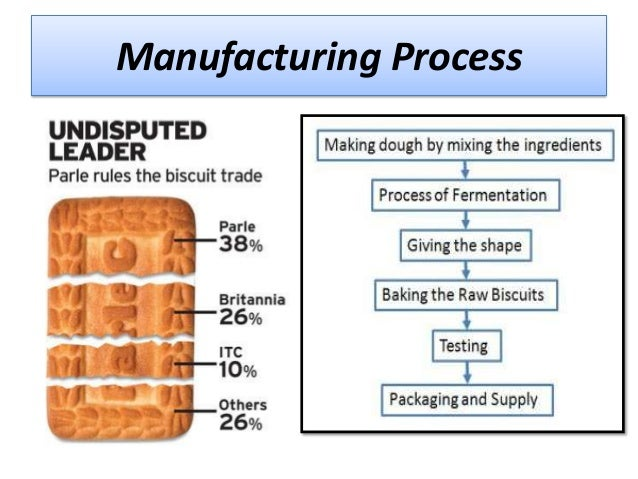 Manufacturing Process Of Parle