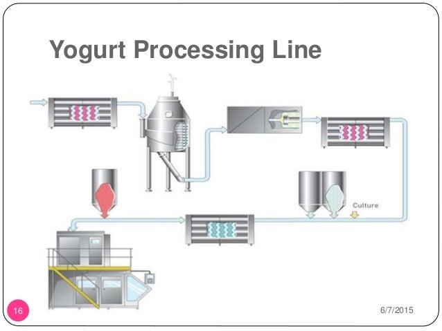 types of fermentation processes pdf