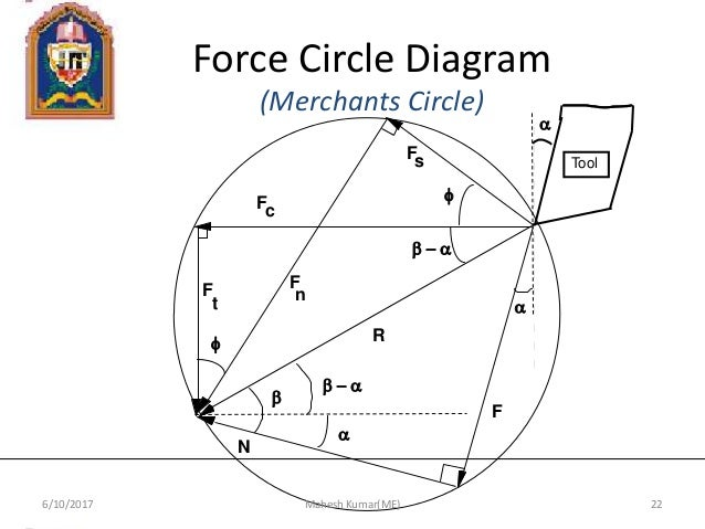 Manufacturing science and technology ii ppt 22 force circle diagram ccuart Choice Image