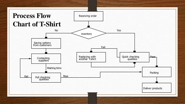T Shirt Process Flow Chart ndash readingrat net