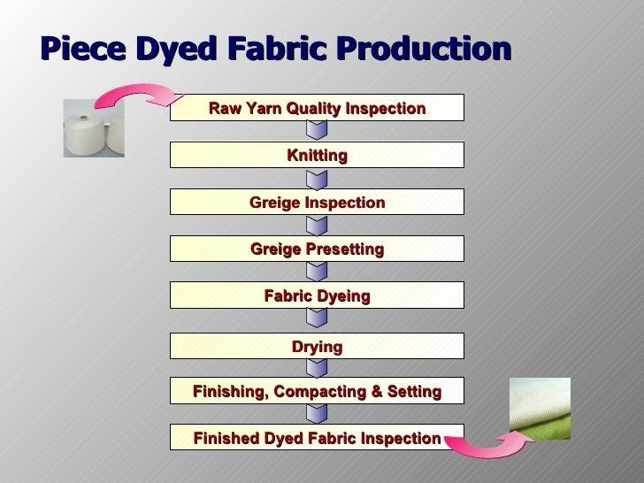 Knitting Fabric Dyeing Process : Manu process