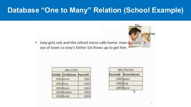 database one to many relation school example