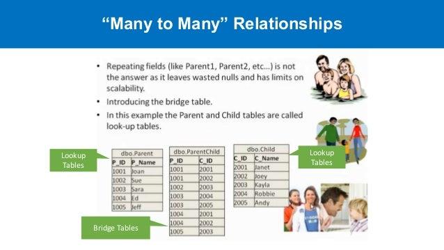many to many relationship sql