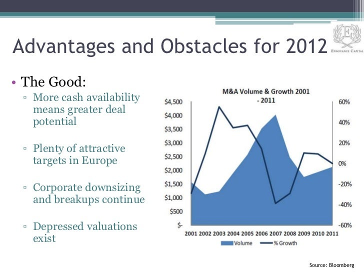 Advantages and Obstacles for 2012• The Good: ▫ More cash availability   means greater deal   potential ▫ Plenty of attract...