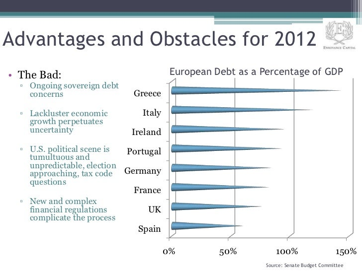 Advantages and Obstacles for 2012• The Bad:                              European Debt as a Percentage of GDP  ▫ Ongoing s...