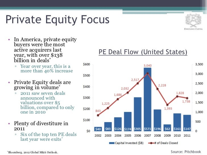 Private Equity Focus• In America, private equity  buyers were the most  active acquirers last                  PE Deal Flo...