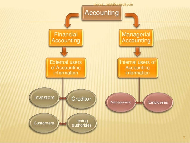 managerial accounting vs financial accounting resources Management, or managerial, accounting is used to run companies and help  managers make important financial decisions accountants prepare these.