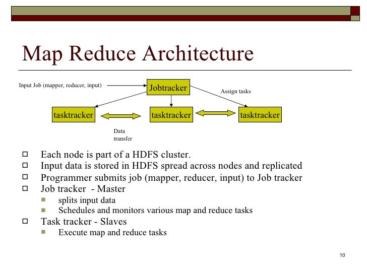 Hadoop Map Reduce