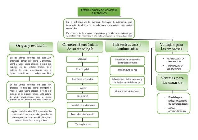 RESEÑA Y ORIGEN DEL COMERCIO  ELECTRONICO  Origen y evolución Características únicas  de su tecnología  Infraestructura y ...