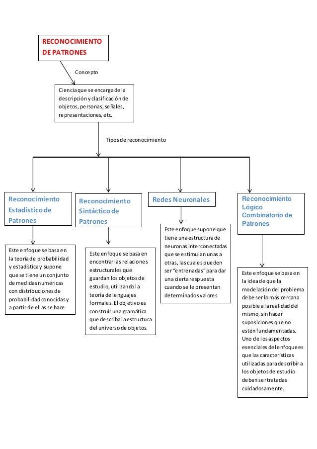 RECONOCIMIENTO DE PATRONES Cienciaque se encargade la descripciónyclasificaciónde objetos,personas,señales, representacion...