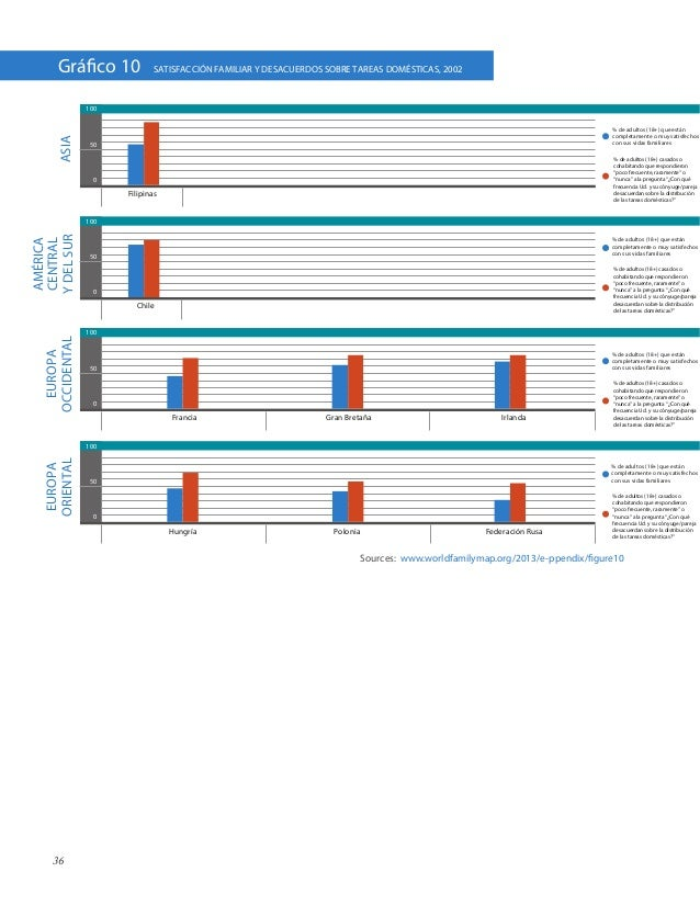36Sources: www.worldfamilymap.org/2013/e-ppendix/figure10% de adultos (18+) que estáncompletamente o muy satisfechoscon su...