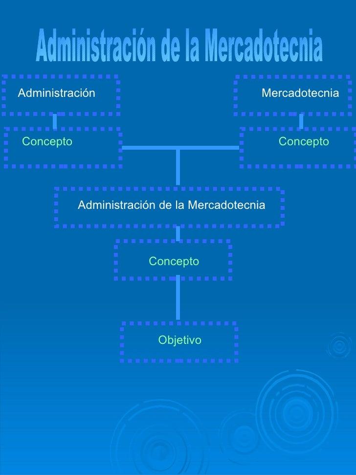 Administración de la Mercadotecnia Administración  Mercadotecnia  Concepto     Concepto Administración de la Mercadotecnia...