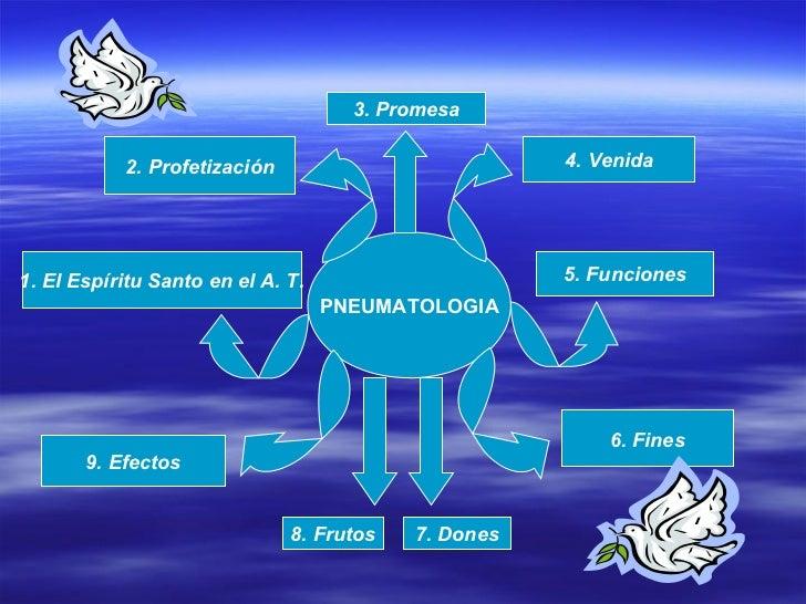 PNEUMATOLOGIA 1. El Espíritu Santo en el A. T. 2. Profetización 3. Promesa 4. Venida 5. Funciones 9. Efectos 6. Fines 7. D...