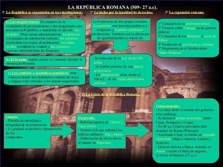 LA REPÚBLICA ROMANA (509- 27 a.c). 1º   La República se organizaba en tres instituciones:   2º  La lucha por la igualdad...