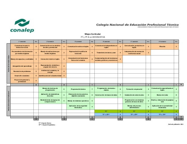 Comunicación para la interacción social 5 Comunicación en los ámbitos escolar y profesional 3 Comunicación activa en inglé...