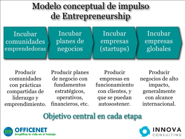 Modelo conceptual de impulso              de Entrepreneurship   Incubar            Incubar          Incubar            Inc...